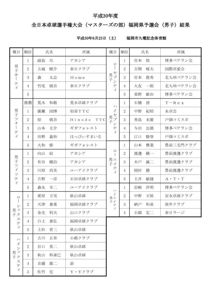 H30全日本マスターズ卓球大会結果報告-1のサムネイル