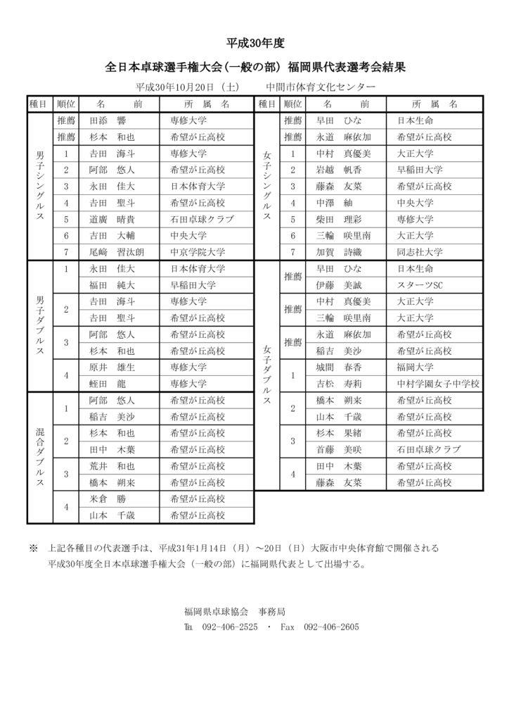 平成30年度全日本卓球選手権大会(一般の部)予選会結果 –のサムネイル