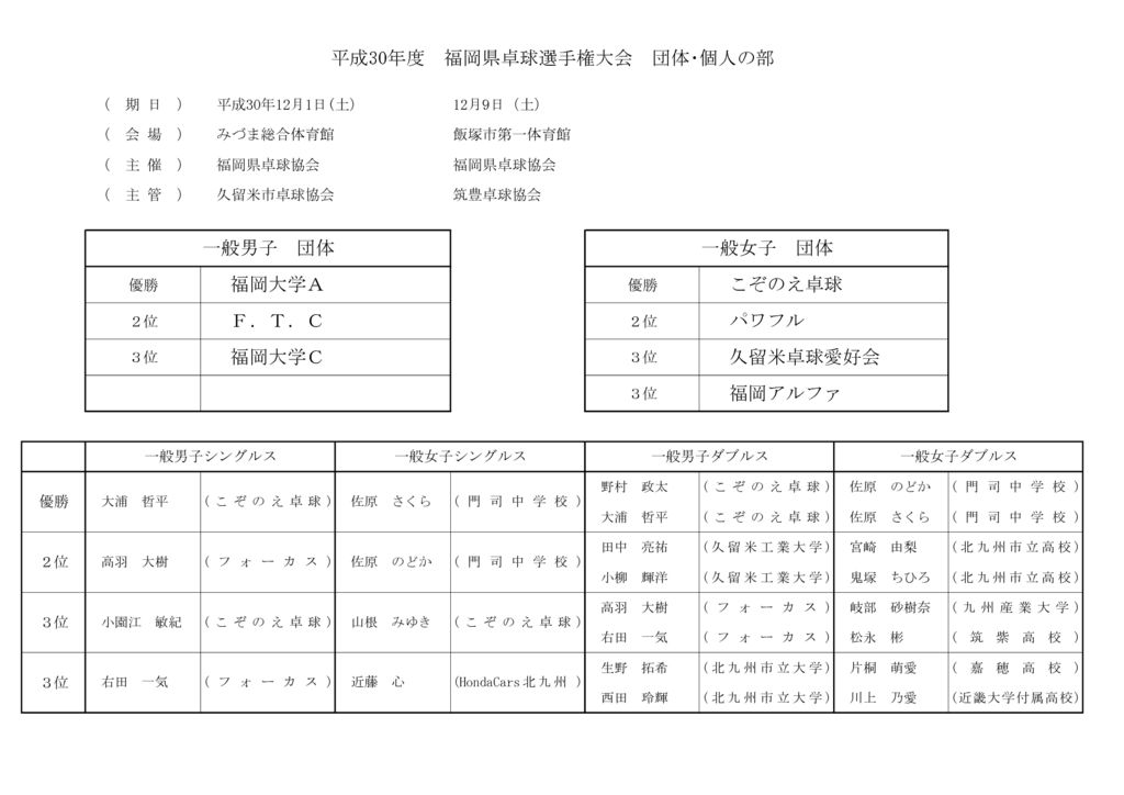 平成30度福岡県卓球選手権大会成績表(一般)のサムネイル