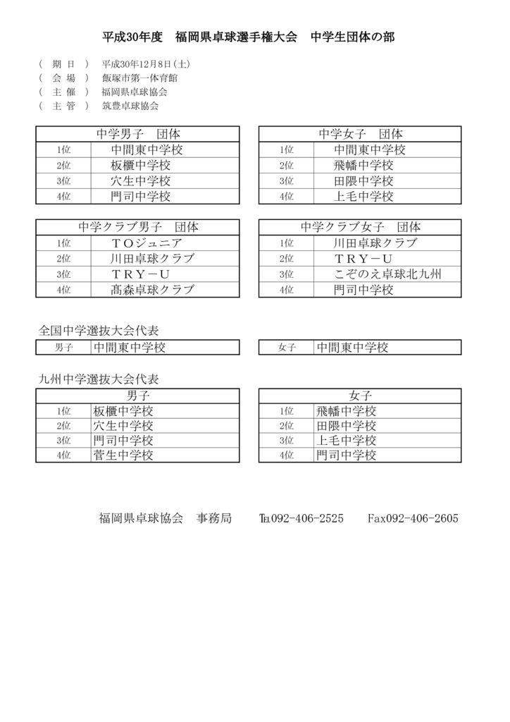 平成30度福岡県卓球選手権大会成績表(中学)のサムネイル