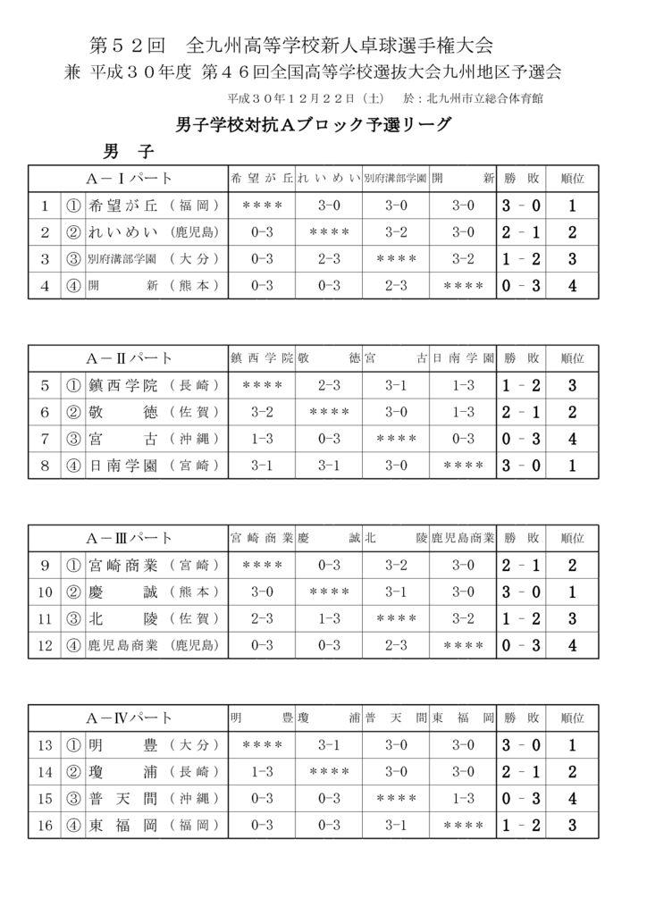 5_九州新人結果(男子)予選リーグのサムネイル
