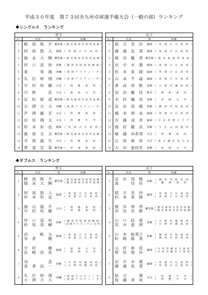 全九州(一般)ランキング のコピーのサムネイル