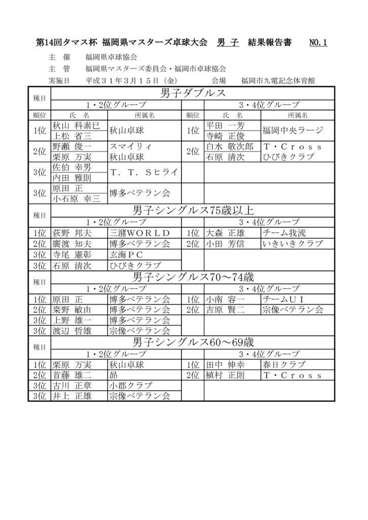 県マスターズ大会結果3.15のサムネイル