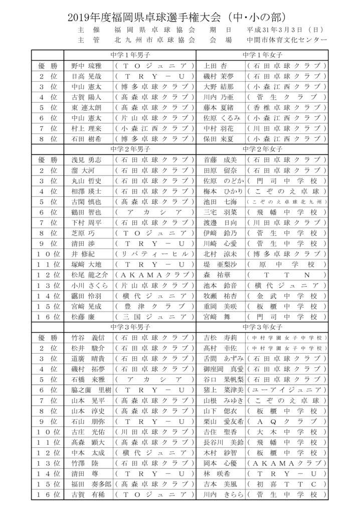 2019年度福岡県卓球選手権大会成績(中小の部)のサムネイル