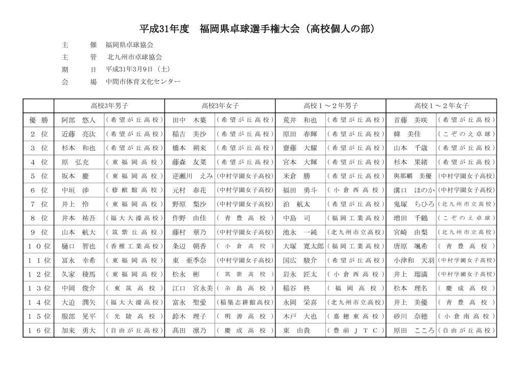 2019年度福岡県卓球選手権大会成績(高校の部)のサムネイル