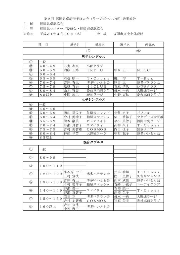 福岡県卓球選手権大会結果 のコピーのサムネイル