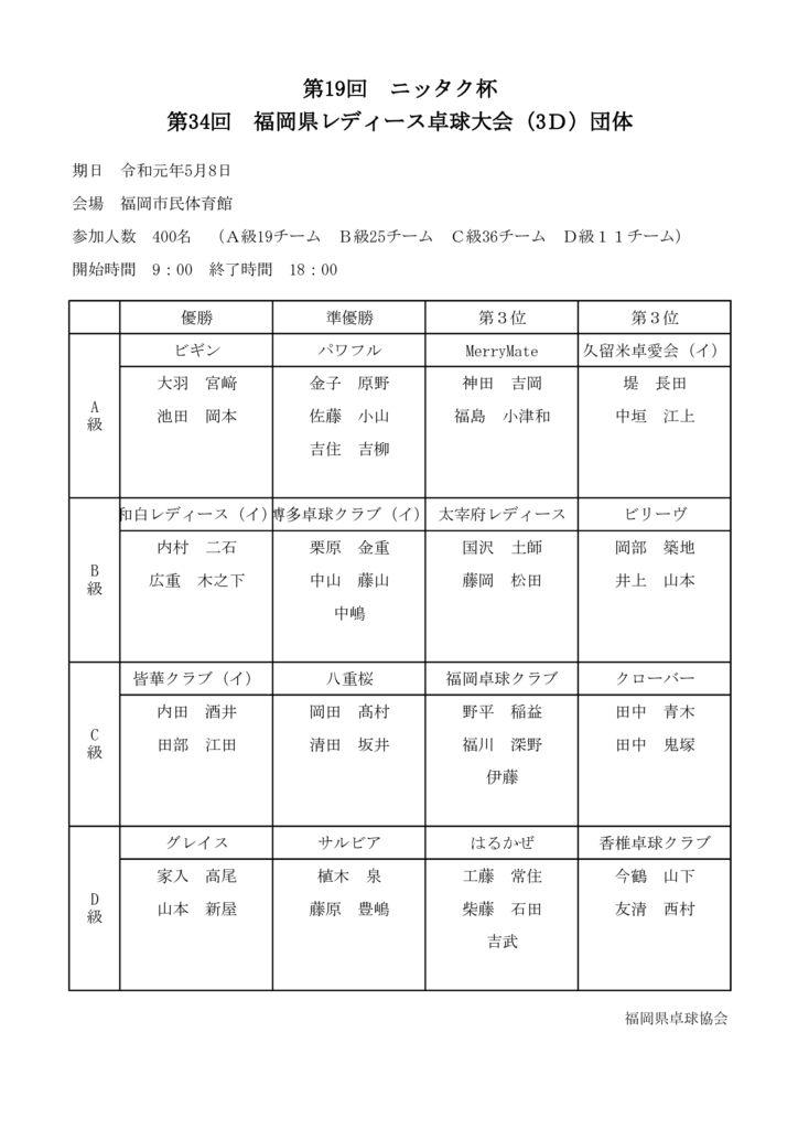 第19回ニッタク杯第34回福岡県レディース卓球大会結果のサムネイル