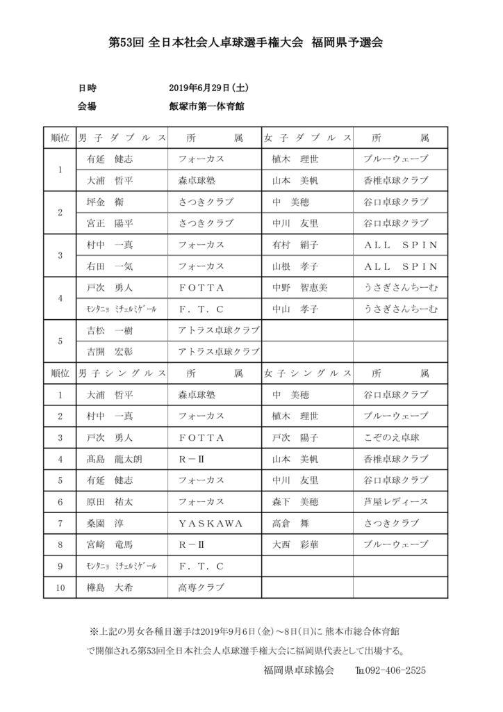 R1全日本社会人大会県予選会成績のサムネイル