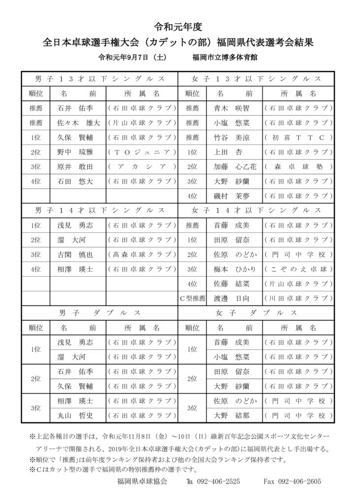 令和元年度全日本カデット成績のサムネイル