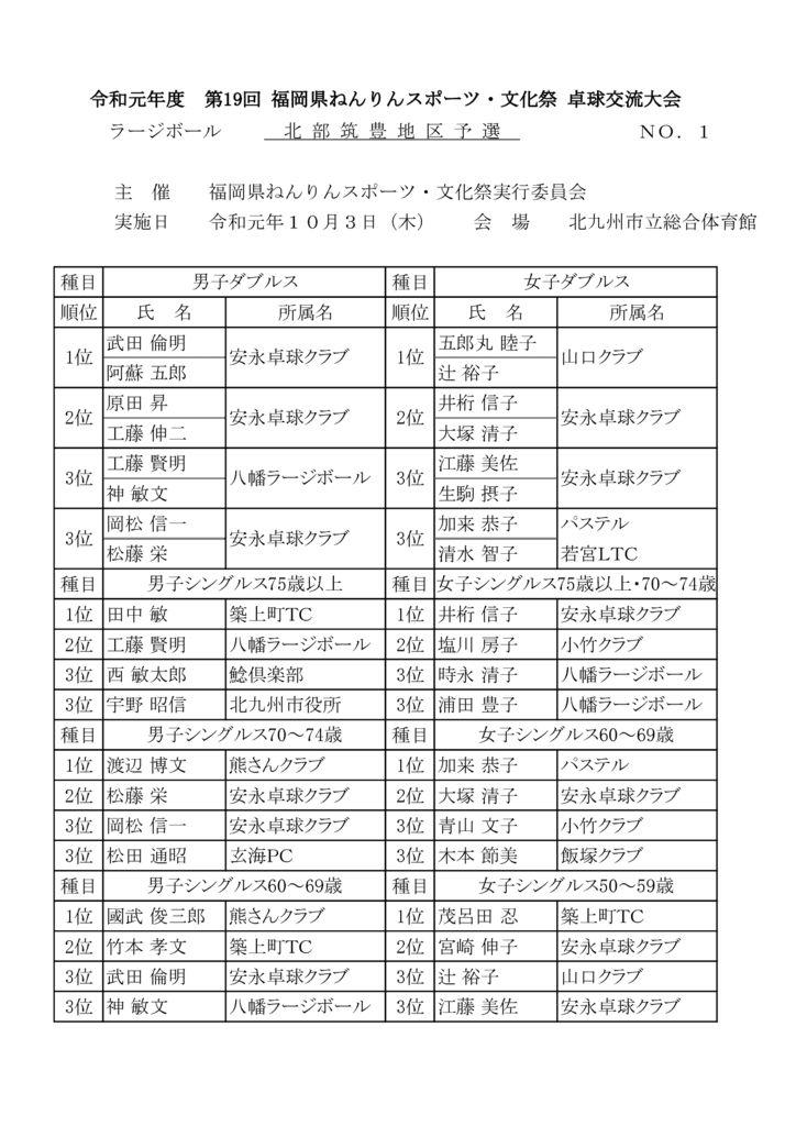 ねんりん結果報告北部筑豊2019のサムネイル