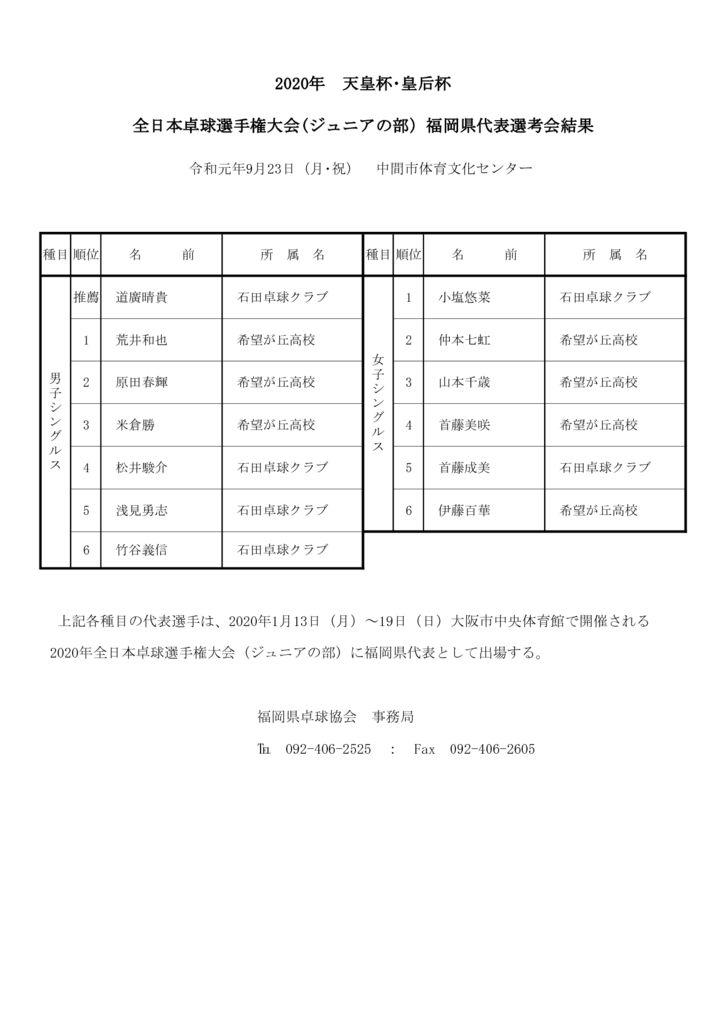 2020年全日本(ジュニアの部)結果のサムネイル