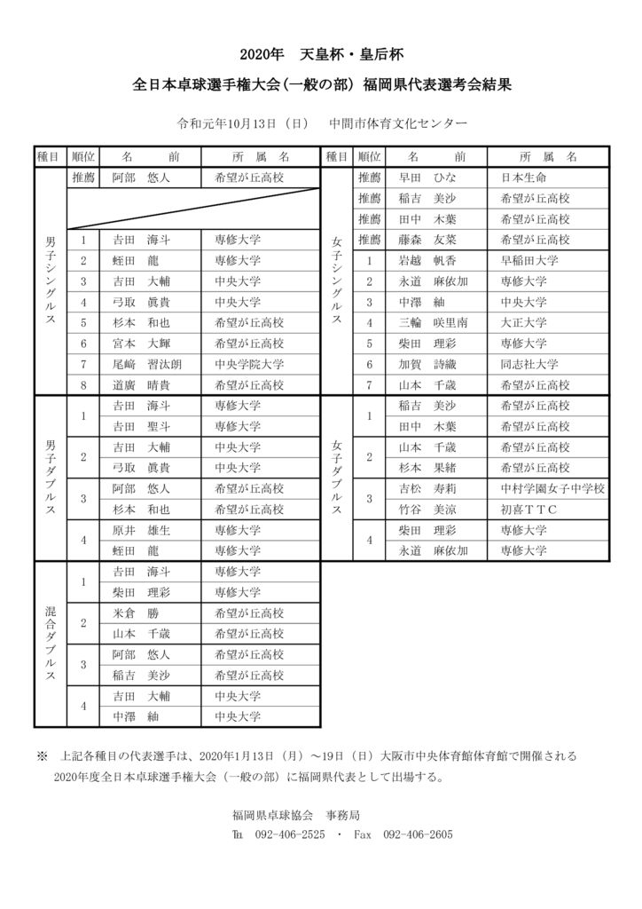 2020年度全日本卓球選手権大会(一般の部)予選会結果のサムネイル