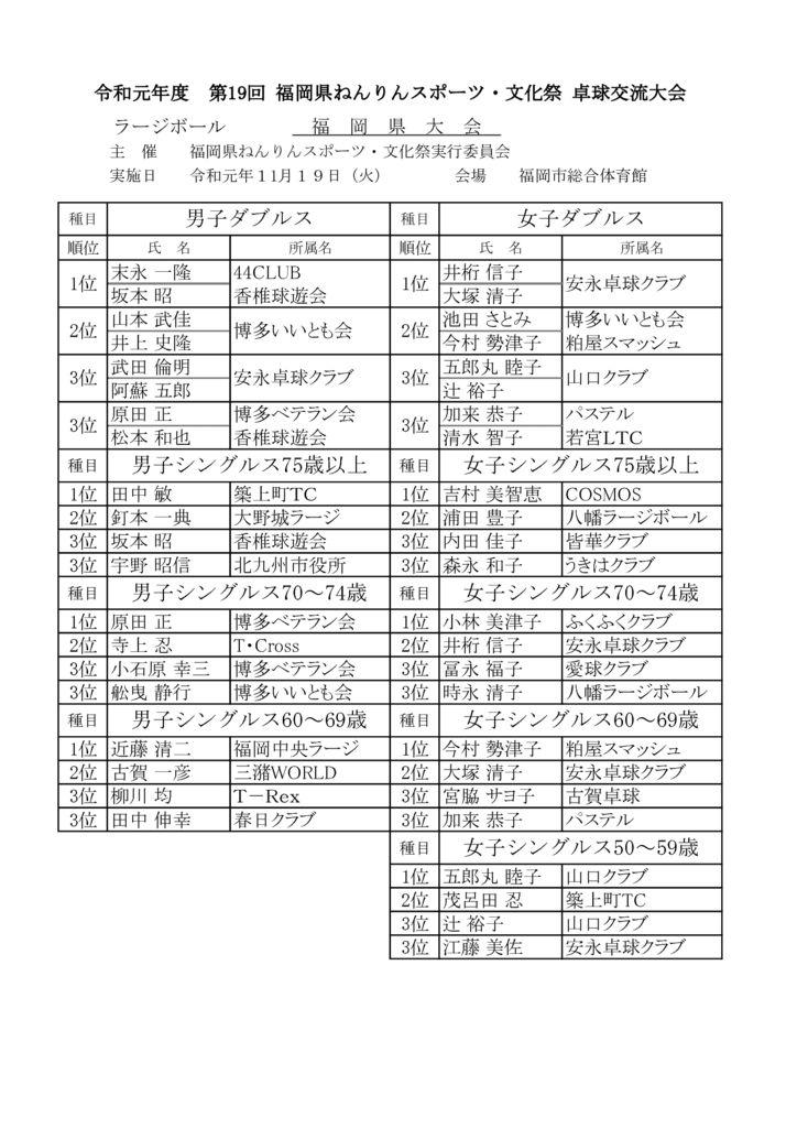 ねんりん結果報告福岡県大会のサムネイル
