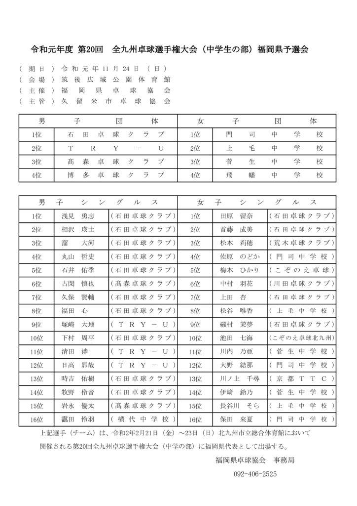 全九州(中学)成績のサムネイル