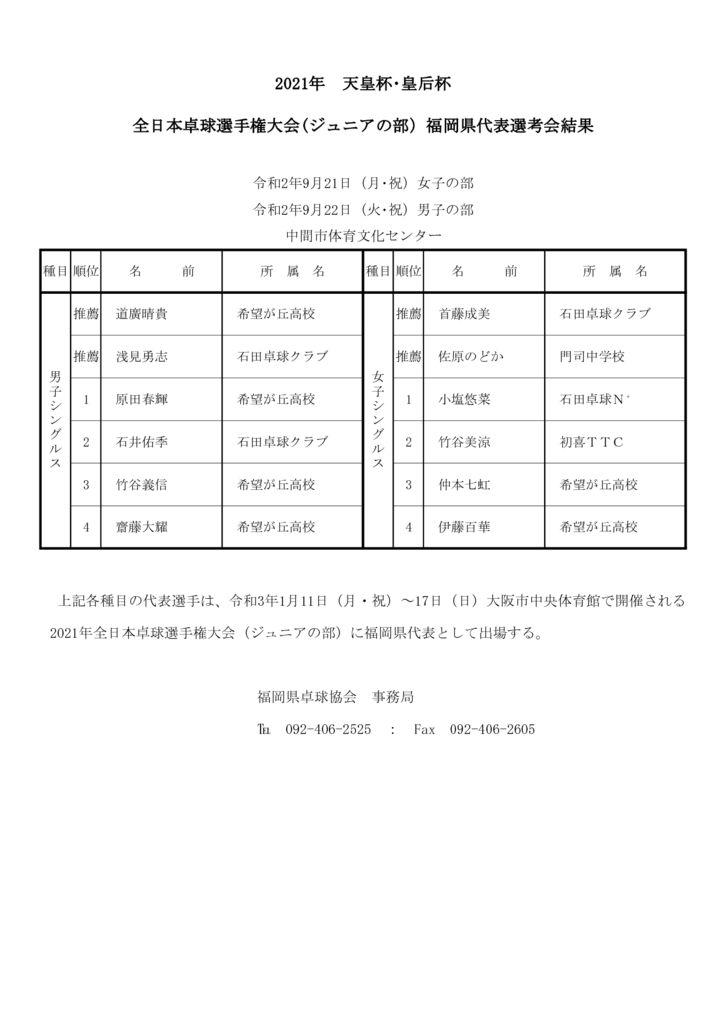 2021年全日本(ジュニアの部)結果のサムネイル
