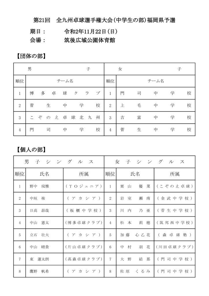 ★〇令和2年度全九州(中学の部)結果のサムネイル