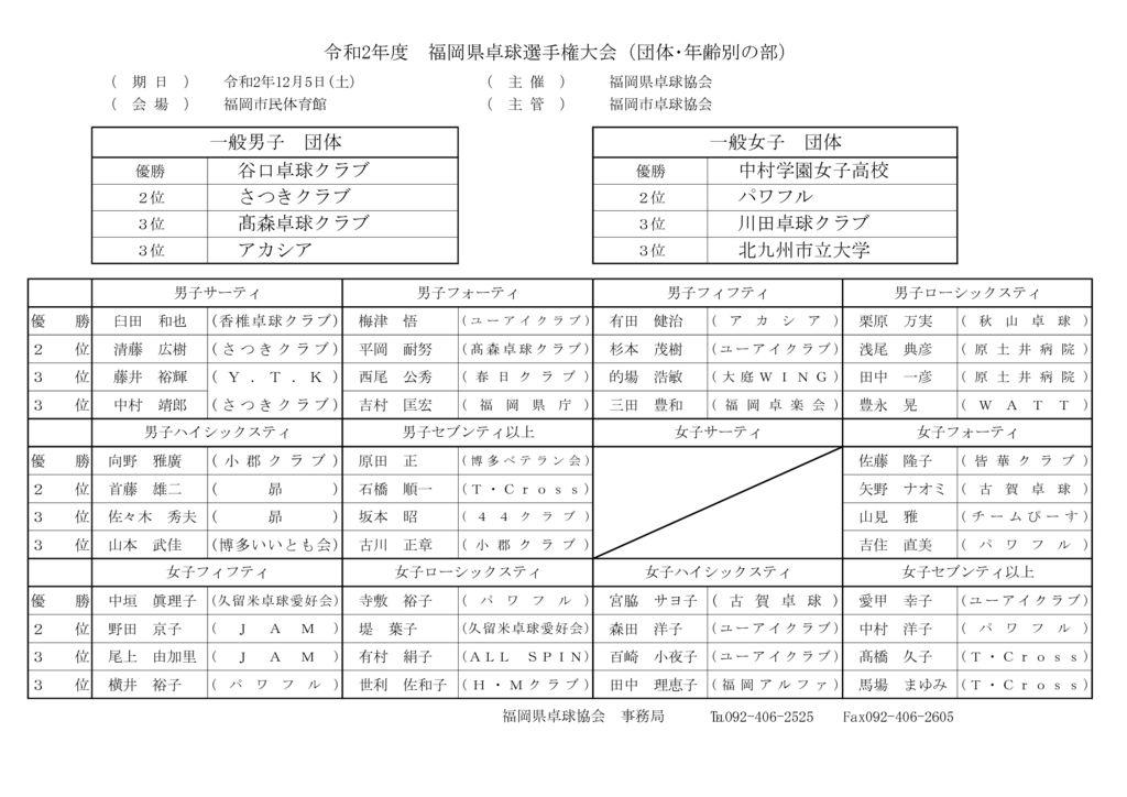 R2福岡県選手権のサムネイル