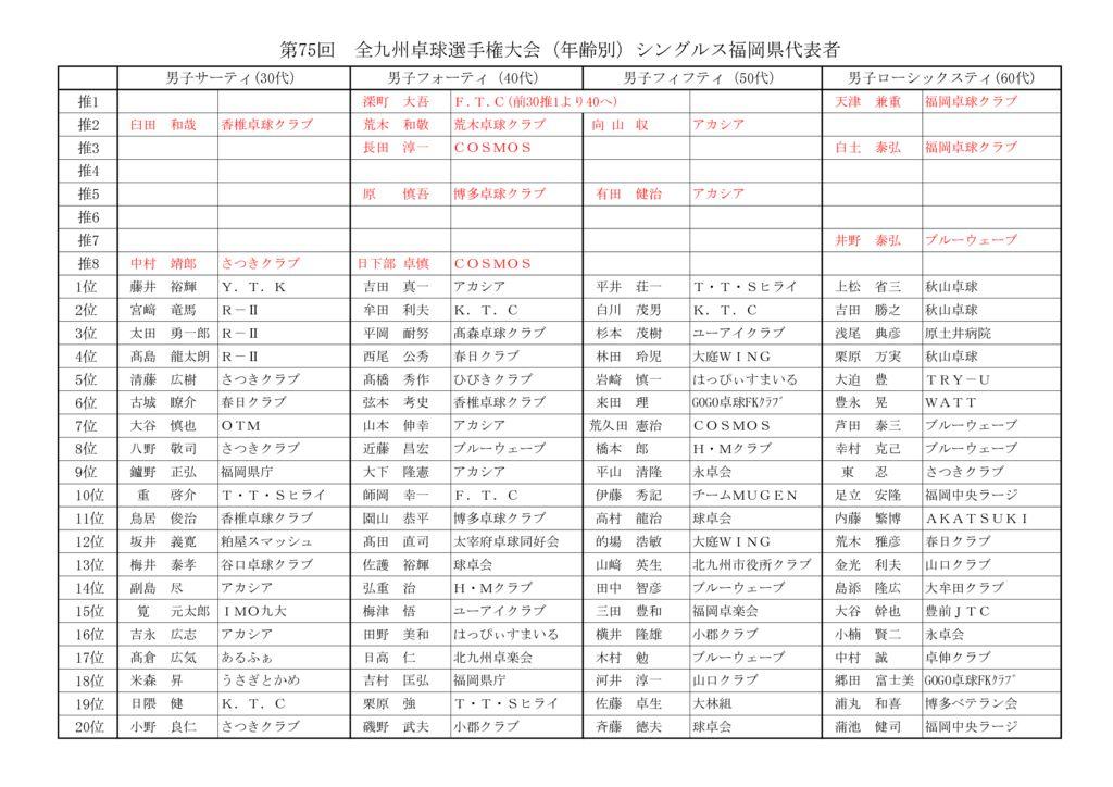 第75回全九州(年齢別)成績表 (002)のサムネイル