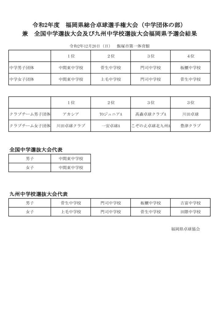 R2福岡県卓球選手権大会(団体)結果のサムネイル