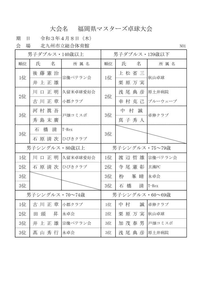 R3.4.8北九州県卓マスターズ大会結果のサムネイル