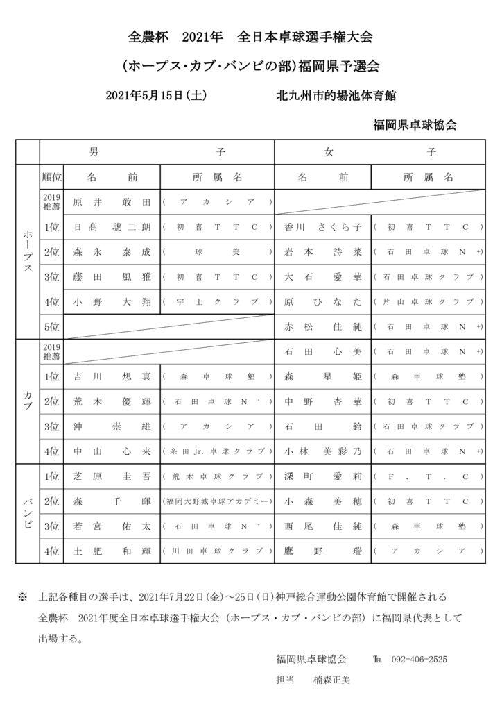 令和3年度全農杯(ホ・カ・バの部)予選会結果のサムネイル
