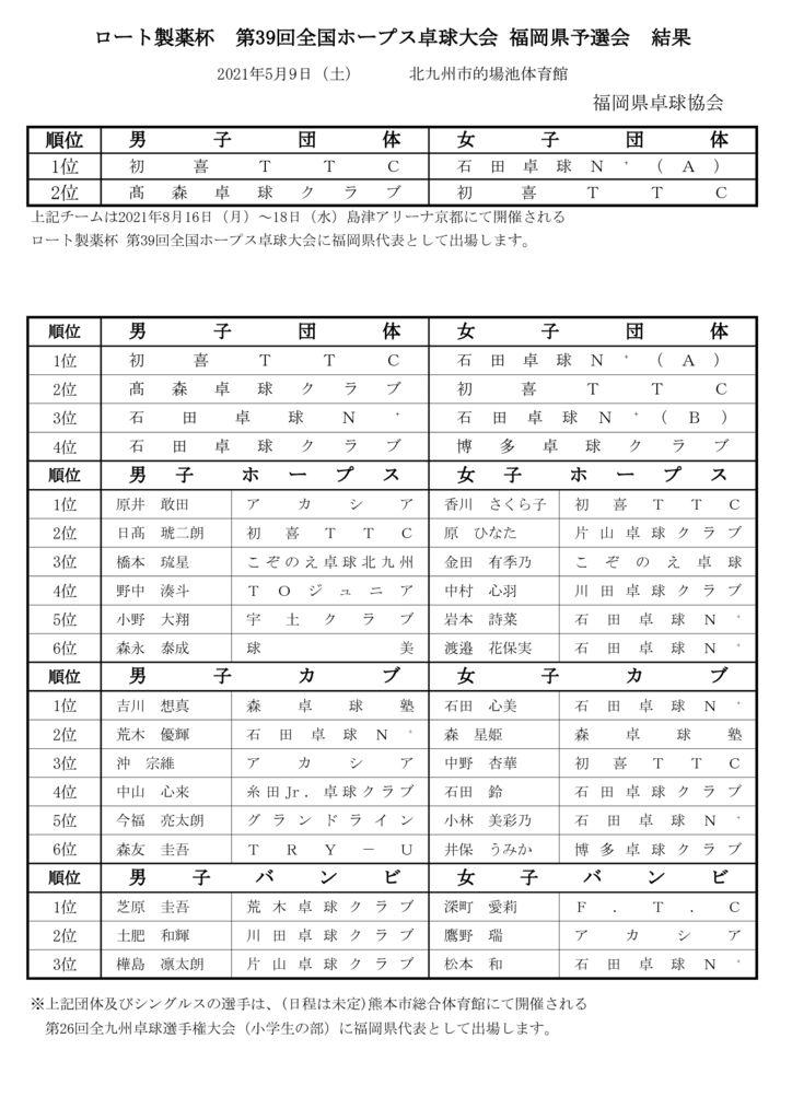 全国ホープス・全九州(小学生)成績表 のコピーのサムネイル