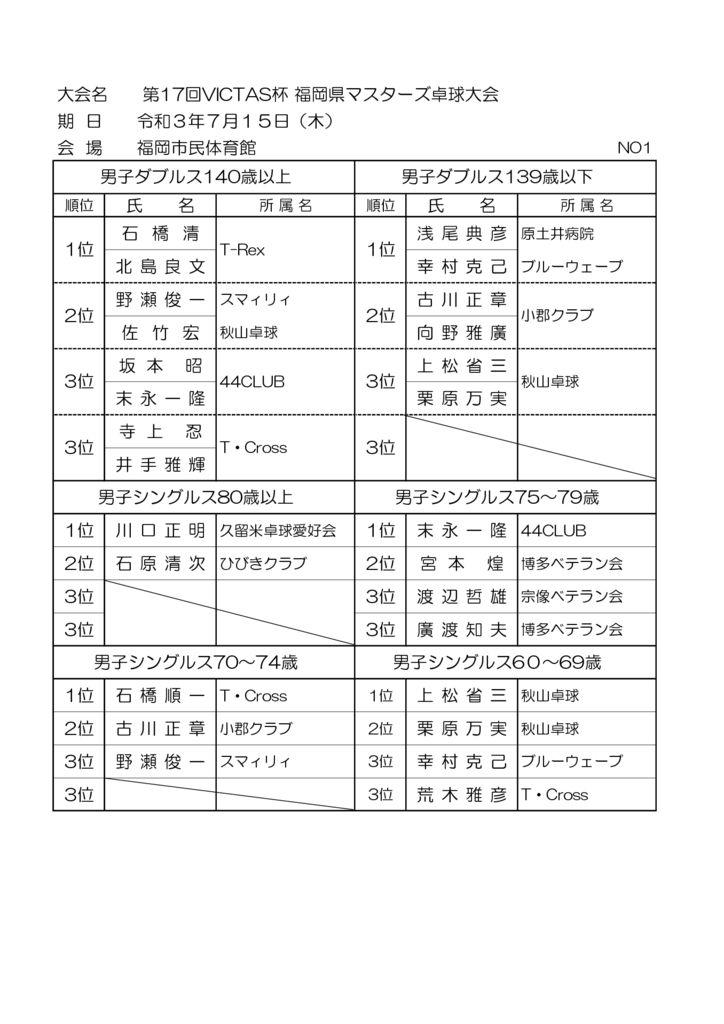 R3.7.15VICTAS杯結果県卓報告のサムネイル