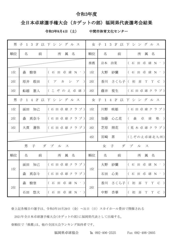 令和3年度全日本(カデットの部)成績のサムネイル