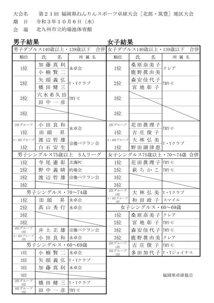 R3[北・筑]県ねんりん大会結果のサムネイル